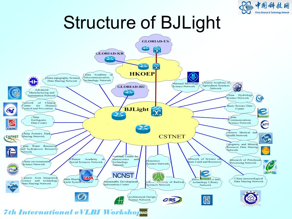 7th International eVLBI Workshop Structure of BJLight