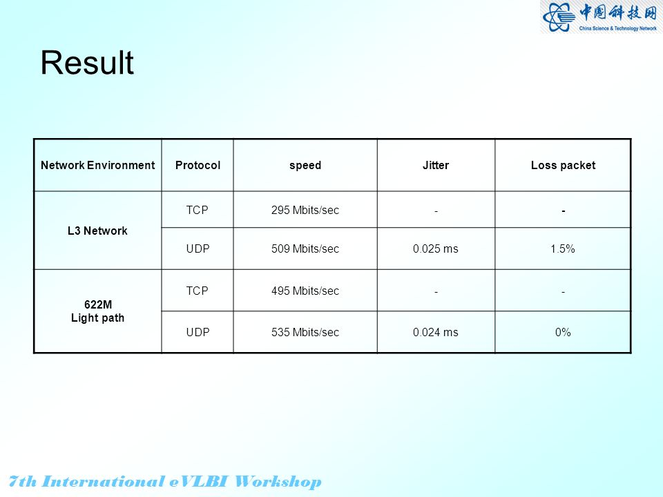 7th International eVLBI Workshop Result Network EnvironmentProtocolspeedJitterLoss packet L3 Network TCP295 Mbits/sec-- UDP509 Mbits/sec0.025 ms1.5% 622M Light path TCP495 Mbits/sec-- UDP535 Mbits/sec0.024 ms0%
