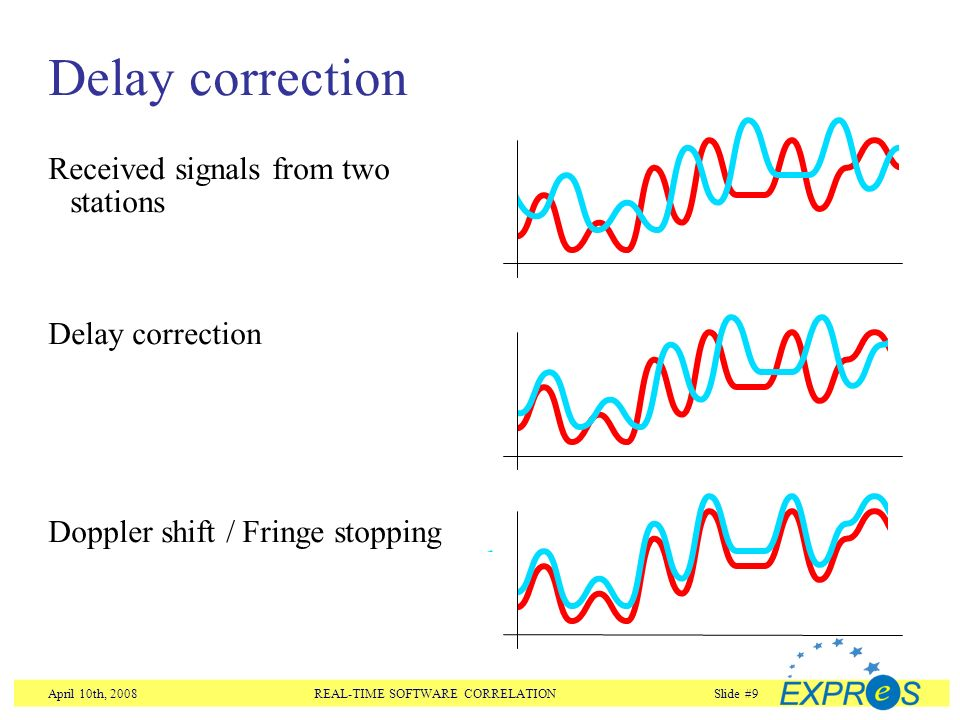 April 10th, 2008REAL-TIME SOFTWARE CORRELATIONSlide #9 Delay correction Received signals from two stations Delay correction Doppler shift / Fringe stopping