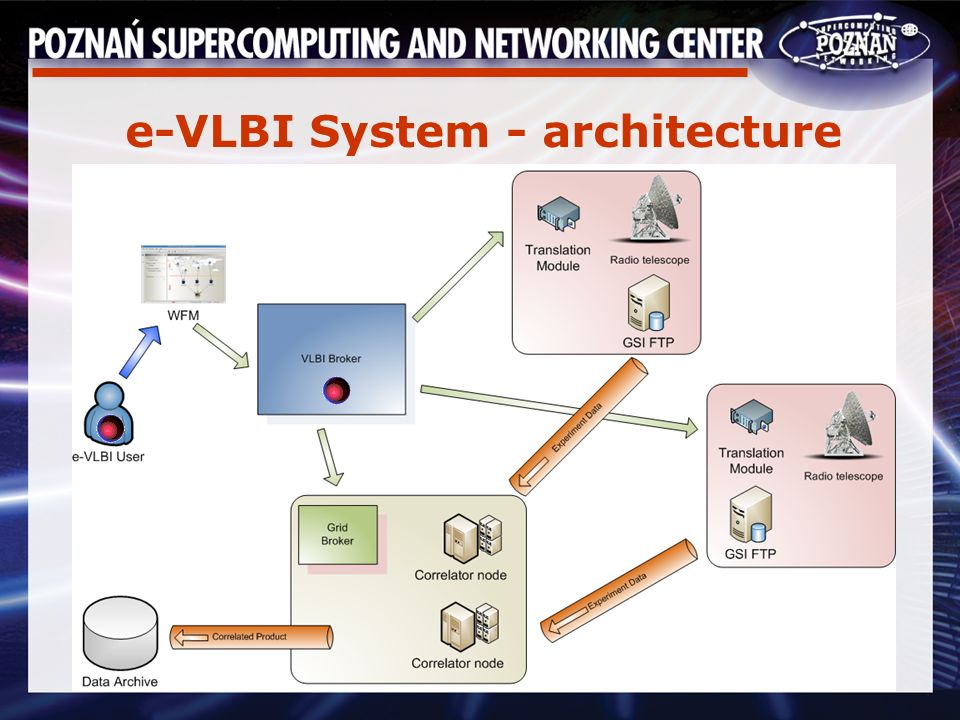 e-VLBI System - architecture