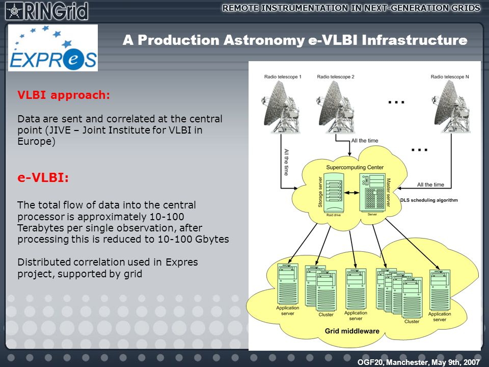 OGF20, Manchester, May 9th, 2007 A Production Astronomy e-VLBI Infrastructure VLBI approach: Data are sent and correlated at the central point (JIVE – Joint Institute for VLBI in Europe) e-VLBI: The total flow of data into the central processor is approximately 10-100 Terabytes per single observation, after processing this is reduced to 10-100 Gbytes Distributed correlation used in Expres project, supported by grid
