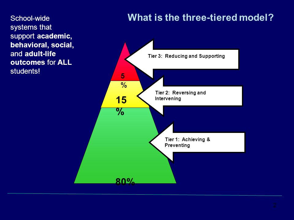 2 What is the three-tiered model? 80% 15 % Tier 1: Achieving & Preventing Tier 2: Reversing Reading Failure Tier 2: Reversing and Intervening 5%5% Tie