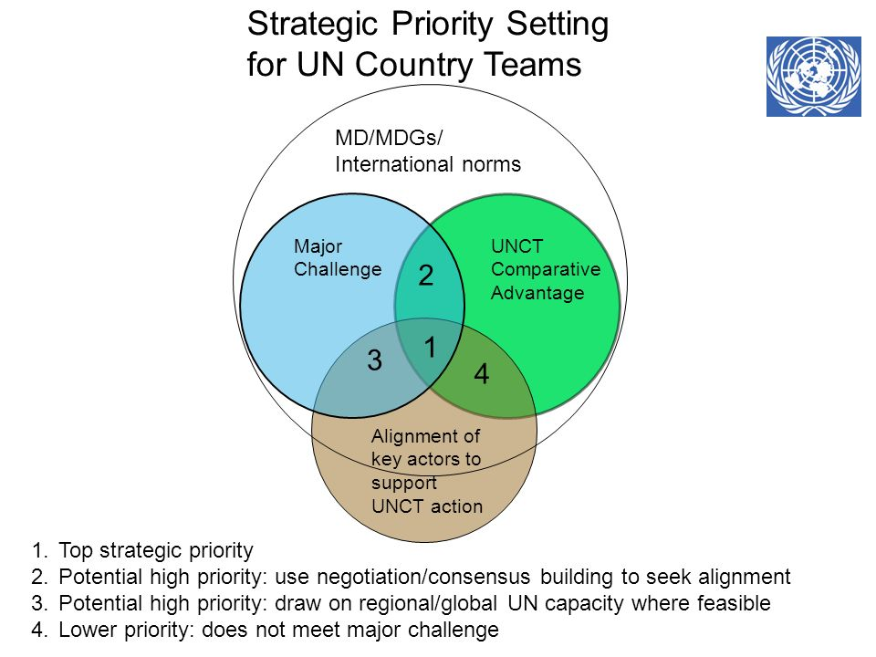 1.Top strategic priority 2.Potential high priority: use negotiation/consensus building to seek alignment 3.Potential high priority: draw on regional/g