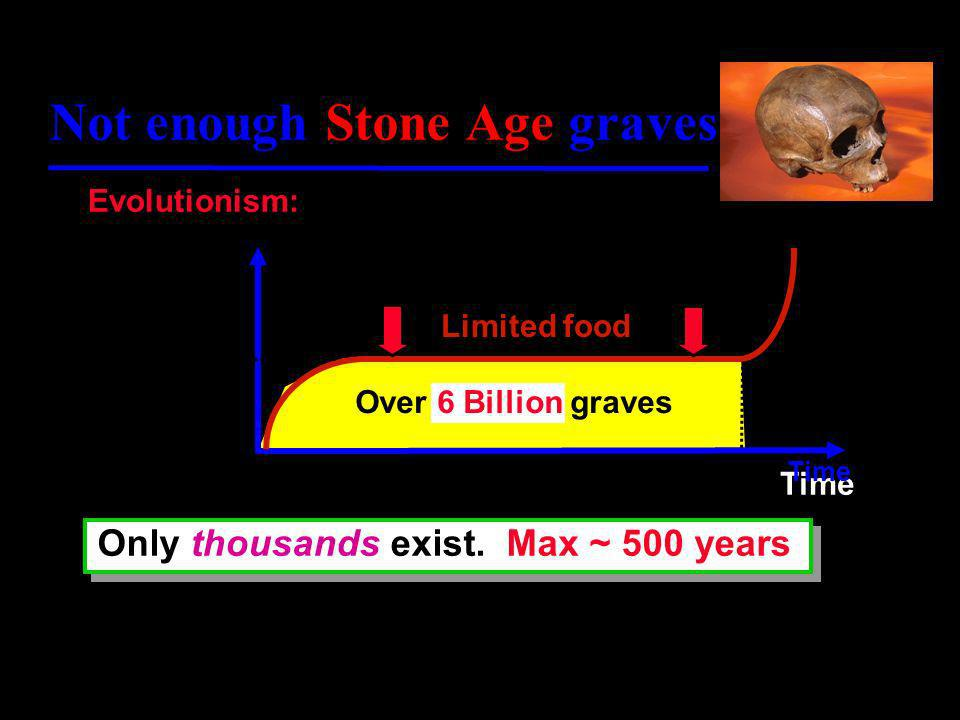 Biological material decays too fast 1. Mitochondrial Eve 200,000 years 6,