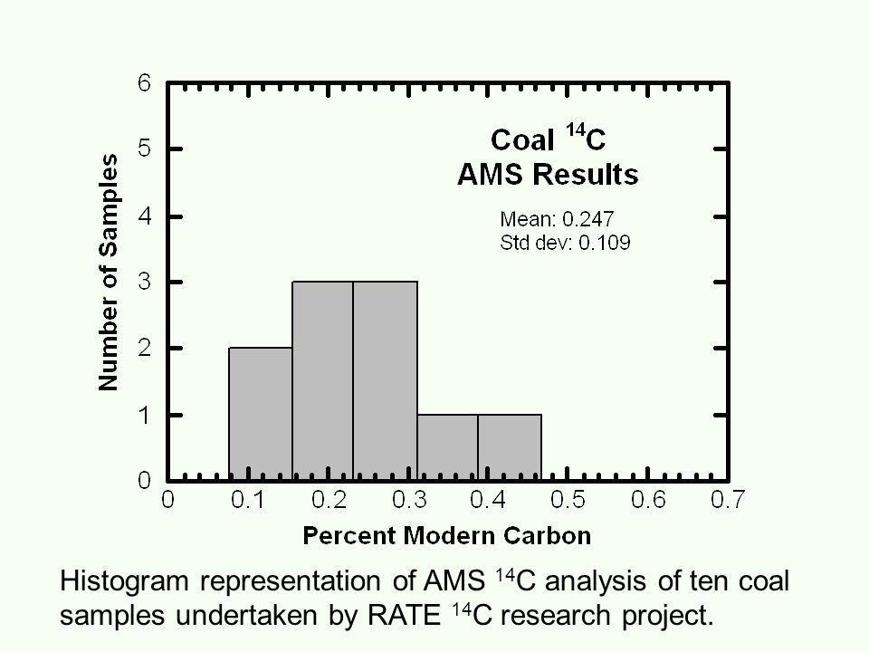 Table 2. Results of AMS 14 C analysis of 10 RATE coal samples. These measurements were performed using the laboratorys high precision procedures which