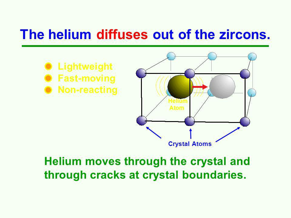 Radioactive decay makes helium. Eight Helium Atoms Nuclear decay