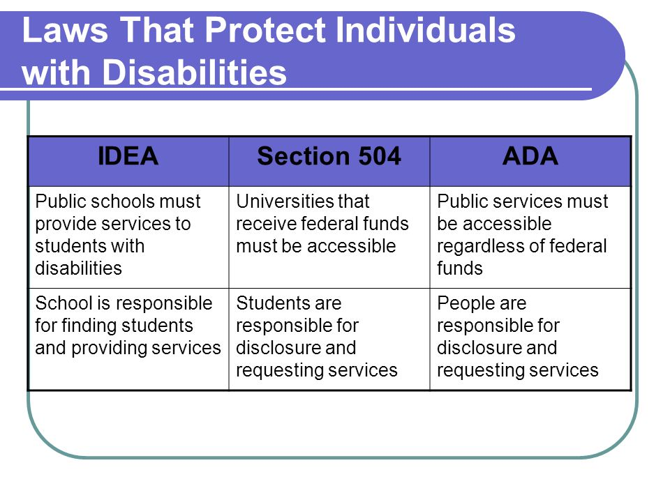 Laws That Protect Individuals with Disabilities IDEASection 504ADA Public schools must provide services to students with disabilities Universities that receive federal funds must be accessible Public services must be accessible regardless of federal funds School is responsible for finding students and providing services Students are responsible for disclosure and requesting services People are responsible for disclosure and requesting services