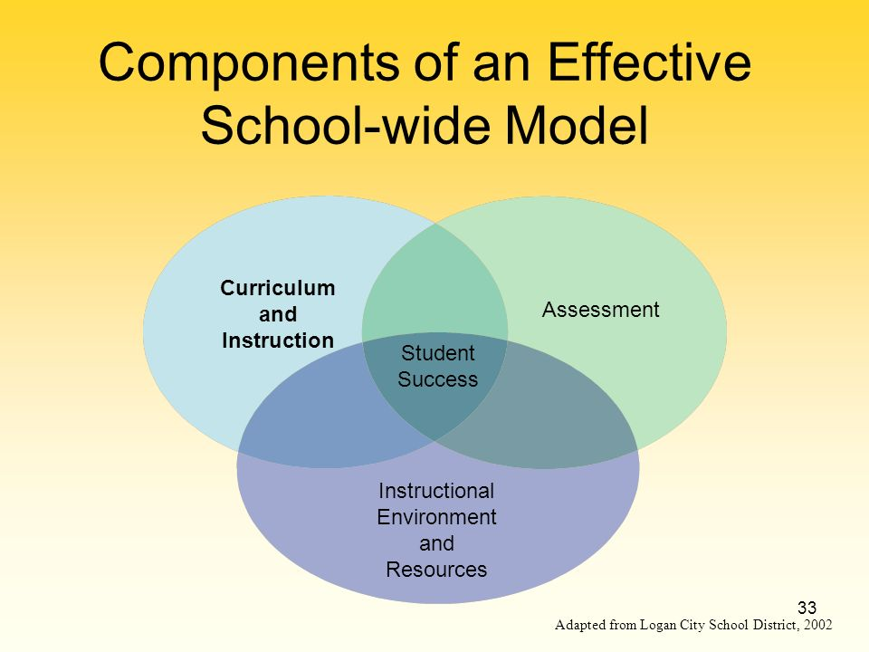 33 Components of an Effective School-wide Model Adapted from Logan City School District, 2002 Curriculum and Instruction Assessment Instructional Environment and Resources Student Success