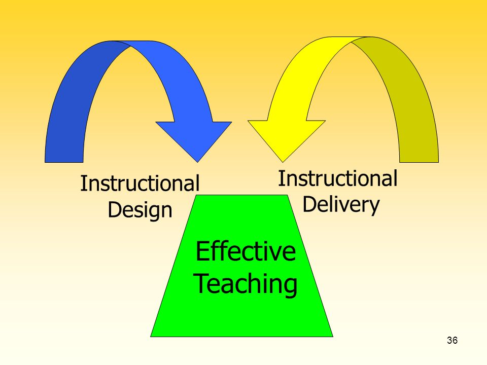 36 Instructional Design Instructional Delivery Effective Teaching