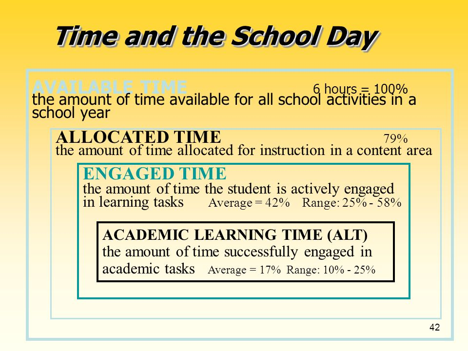 42 ALLOCATED TIME 79% the amount of time allocated for instruction in a content area Time and the School Day AVAILABLE TIME 6 hours = 100% the amount of time available for all school activities in a school year ENGAGED TIME the amount of time the student is actively engaged in learning tasks Average = 42% Range: 25% - 58% ACADEMIC LEARNING TIME (ALT) the amount of time successfully engaged in academic tasks Average = 17% Range: 10% - 25%