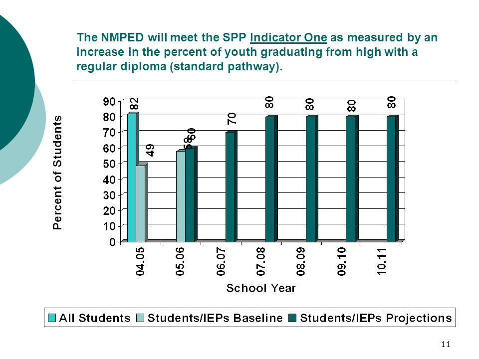 11 The NMPED will meet the SPP Indicator One as measured by an increase in the percent of youth graduating from high with a regular diploma (standard pathway).