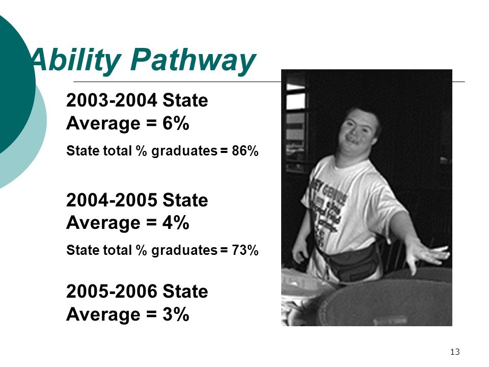 13 Ability Pathway 2003-2004 State Average = 6% State total % graduates = 86% 2004-2005 State Average = 4% State total % graduates = 73% 2005-2006 State Average = 3%