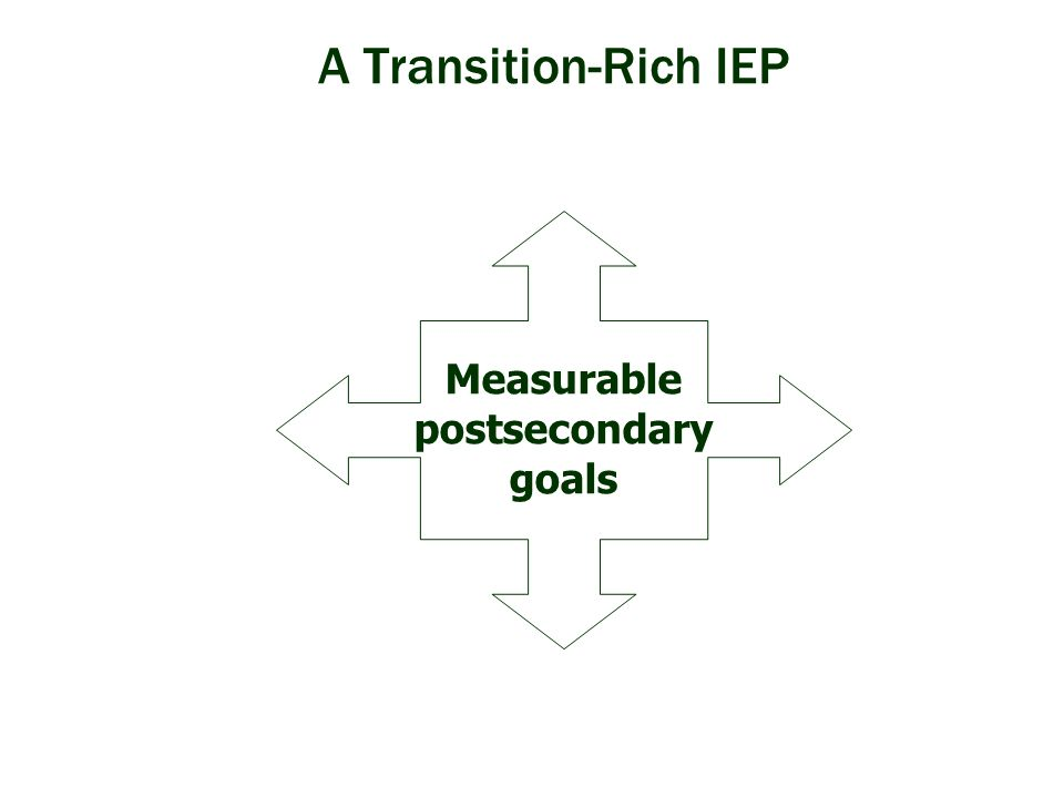 A Transition-Rich IEP Measurable postsecondary goals