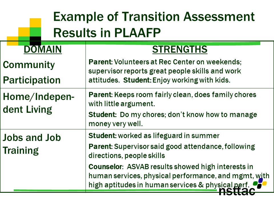 Example of Transition Assessment Results in PLAAFP DOMAIN Community Participation STRENGTHS Parent: Volunteers at Rec Center on weekends; supervisor r