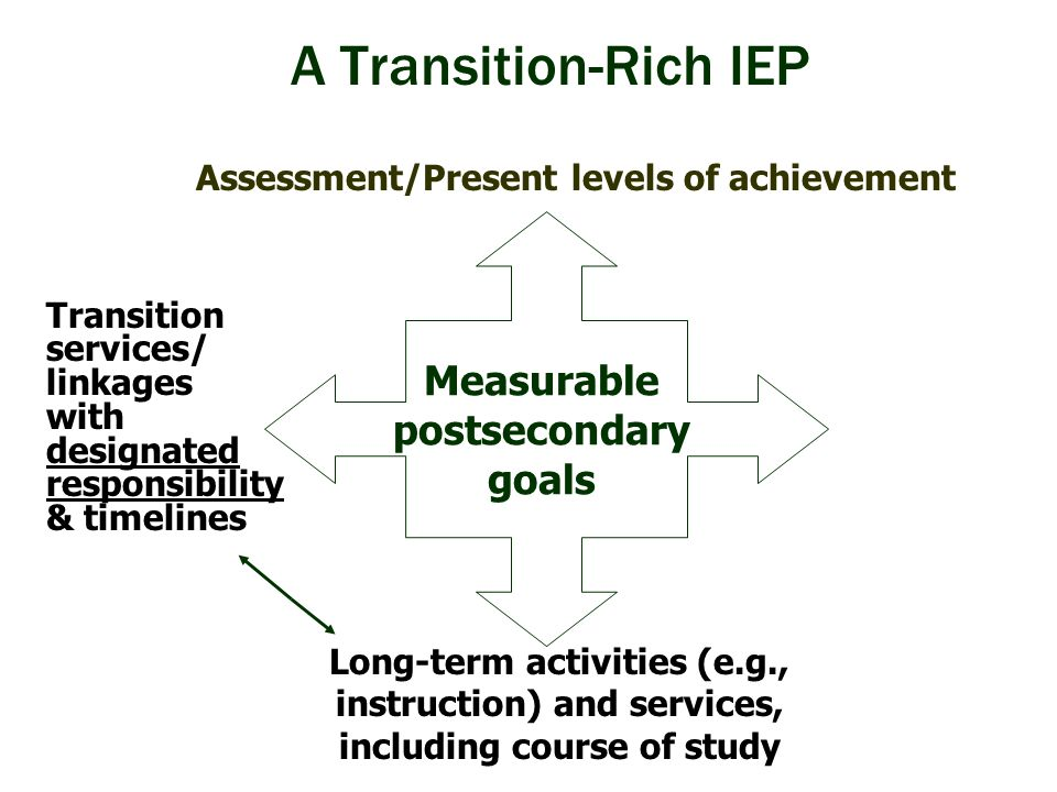 A Transition-Rich IEP Transition services/ linkages with designated responsibility & timelines Measurable postsecondary goals Assessment/Present level