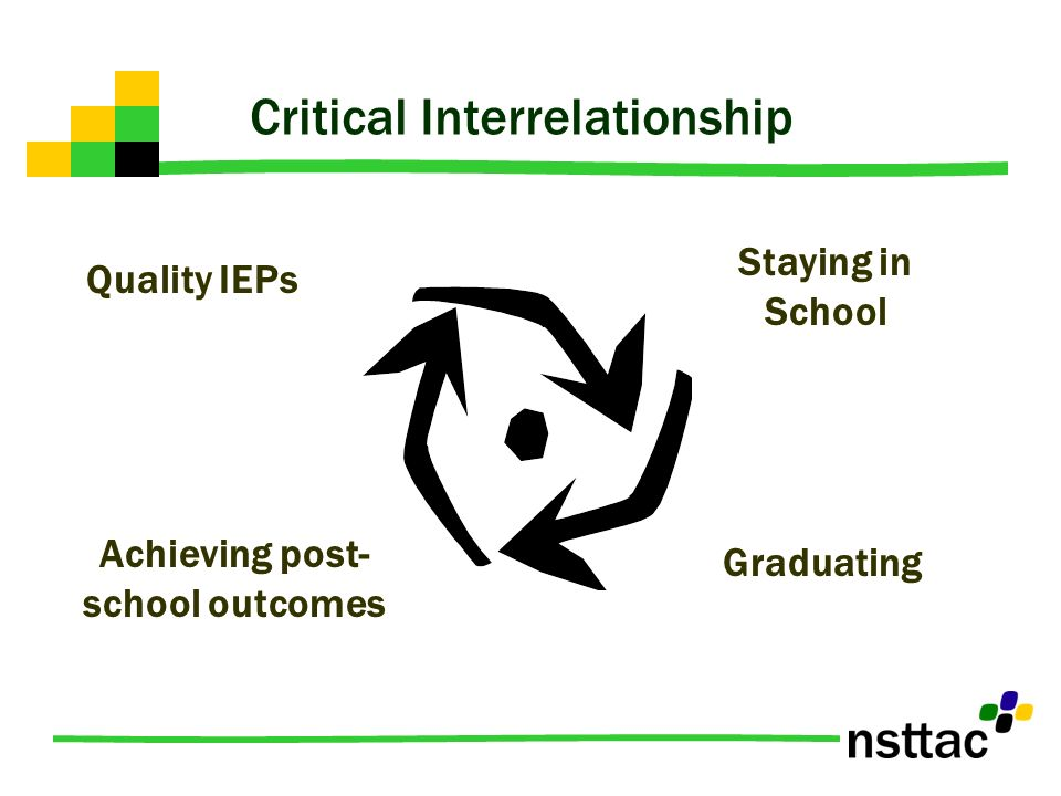 Critical Interrelationship Quality IEPs Staying in School Graduating Achieving post- school outcomes