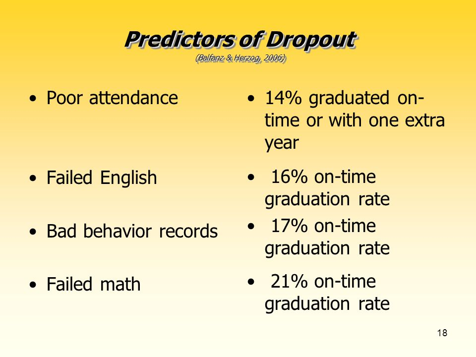 18 Predictors of Dropout (Balfanz & Herzog, 2006) Poor attendance Failed English Bad behavior records Failed math 14% graduated on- time or with one extra year 16% on-time graduation rate 17% on-time graduation rate 21% on-time graduation rate
