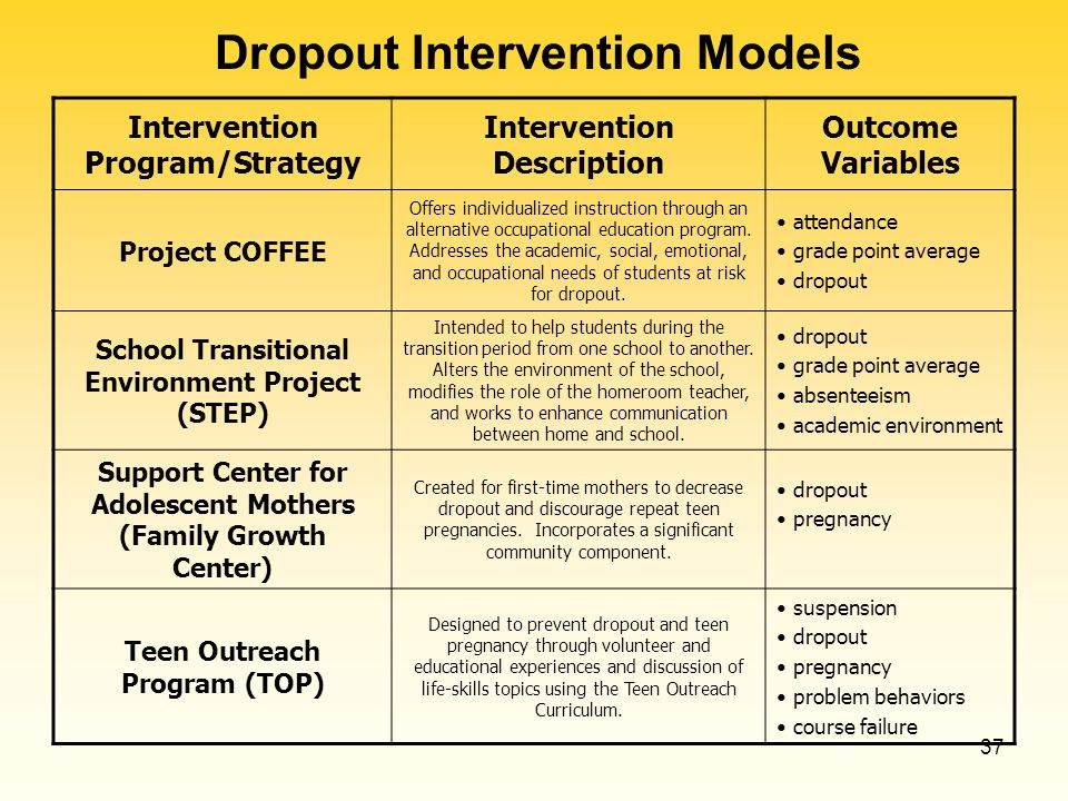 37 Intervention Program/Strategy Intervention Description Outcome Variables Project COFFEE Offers individualized instruction through an alternative occupational education program.