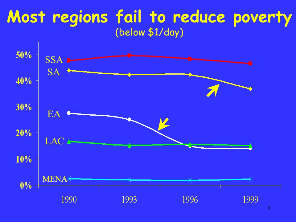 4 Most regions fail to reduce poverty (below $1/day) SSA SA EA LAC MENA
