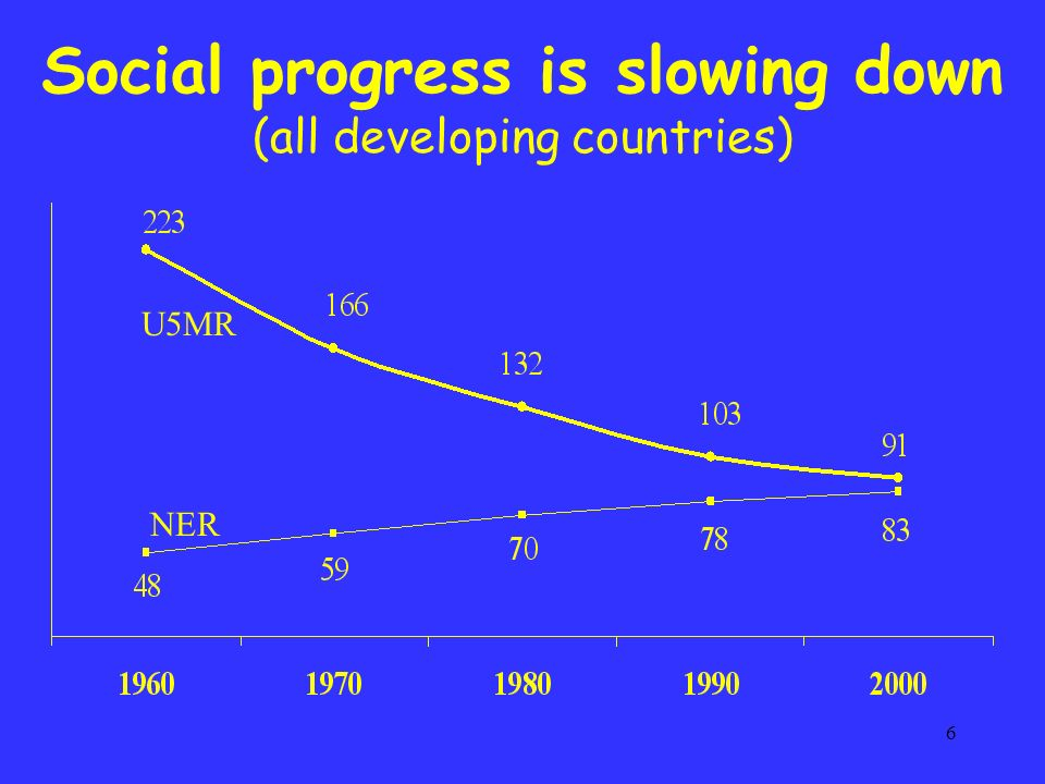 6 Social progress is slowing down (all developing countries) U5MR NER