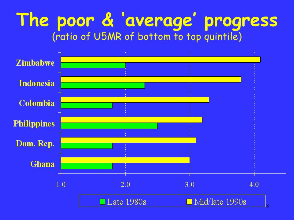 9 Progress by-passes the poor (children not completing 5yrs of education)