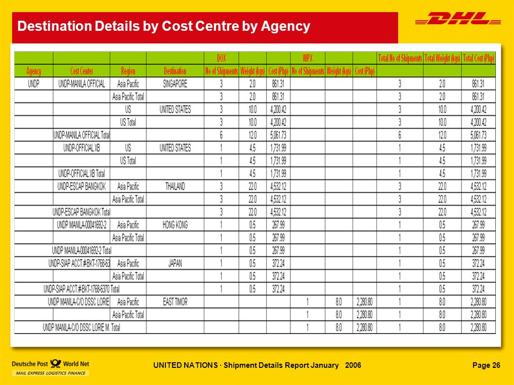 Page 26UNITED NATIONS · Shipment Details Report January 2006 Destination Details by AgencyDestination Details by Cost Centre by Agency