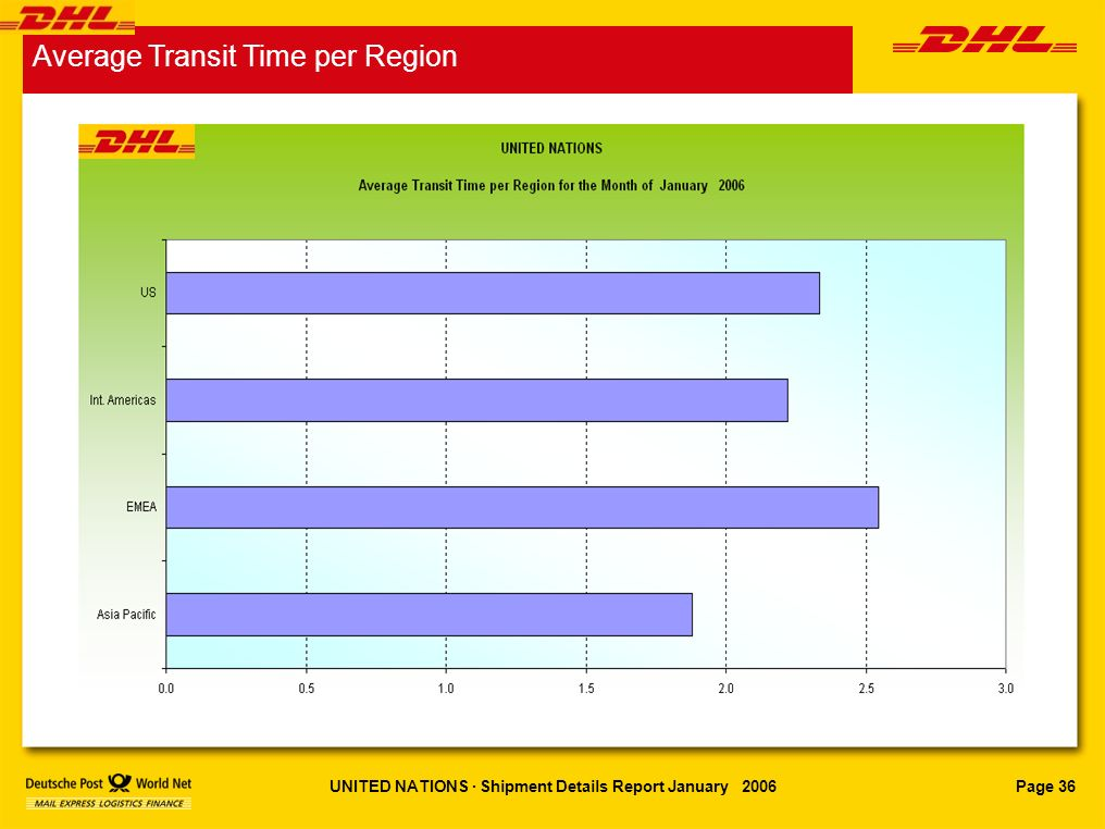 Page 36UNITED NATIONS · Shipment Details Report January 2006 Average Transit Time per Region