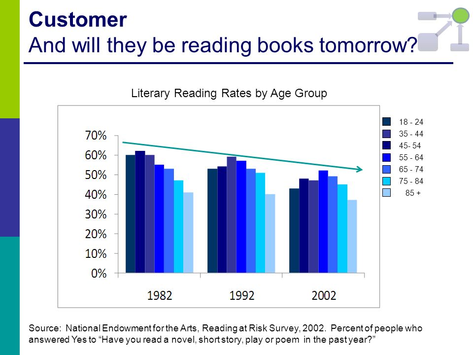Customer And will they be reading books tomorrow? Literary Reading Rates by Age Group Source: National Endowment for the Arts, Reading at Risk Survey,