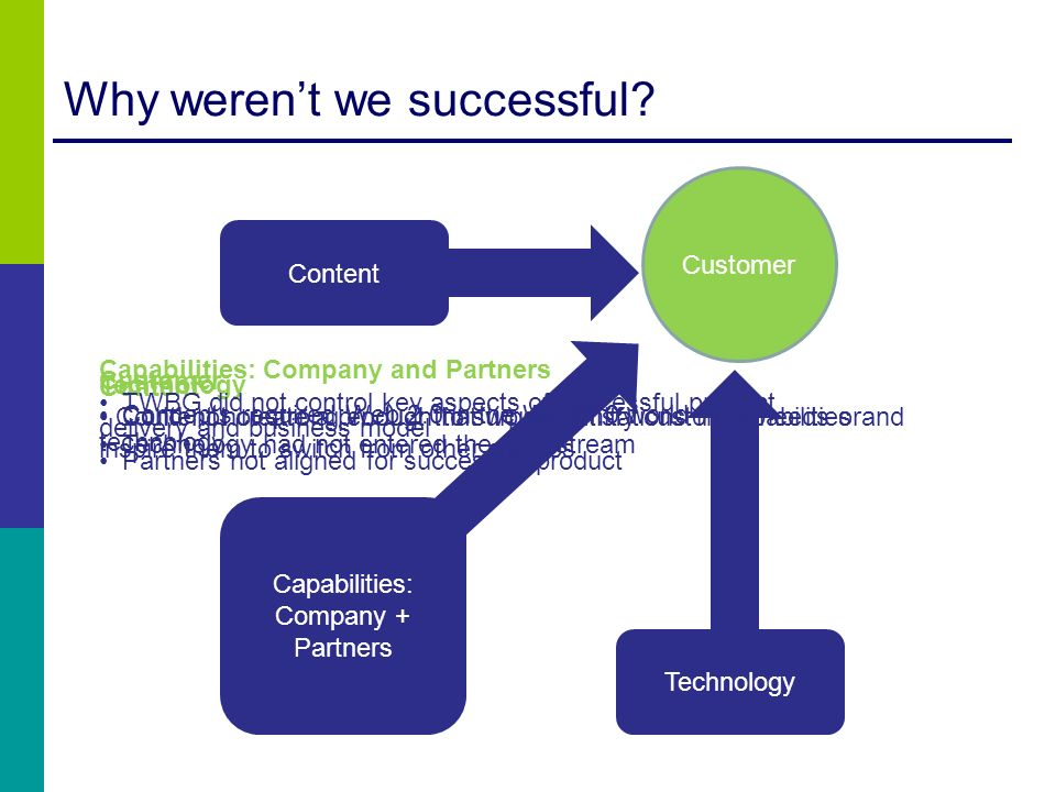 Why werent we successful? Content Capabilities: Company + Partners Customer Technology Concepts required Web 2.0 in the Web 1.0 world Technology had n