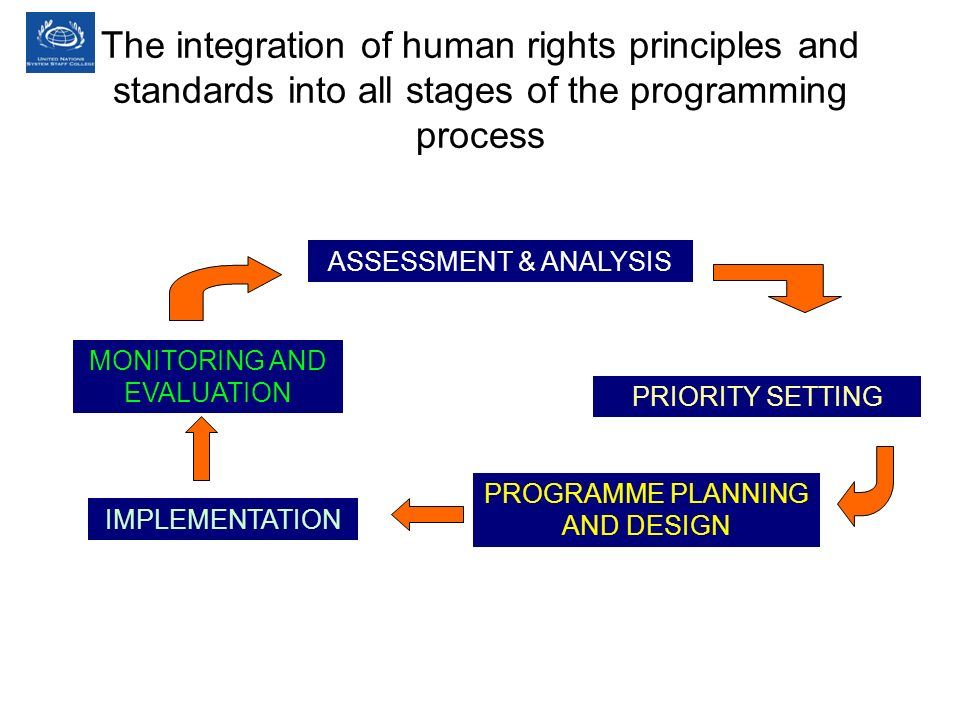 The integration of human rights principles and standards into all stages of the programming process ASSESSMENT & ANALYSIS PRIORITY SETTING PROGRAMME PLANNING AND DESIGN IMPLEMENTATION MONITORING AND EVALUATION