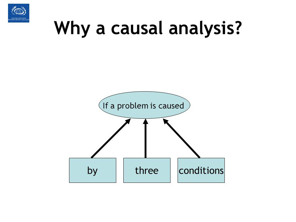 Why a causal analysis? If a problem is caused byconditionsthree