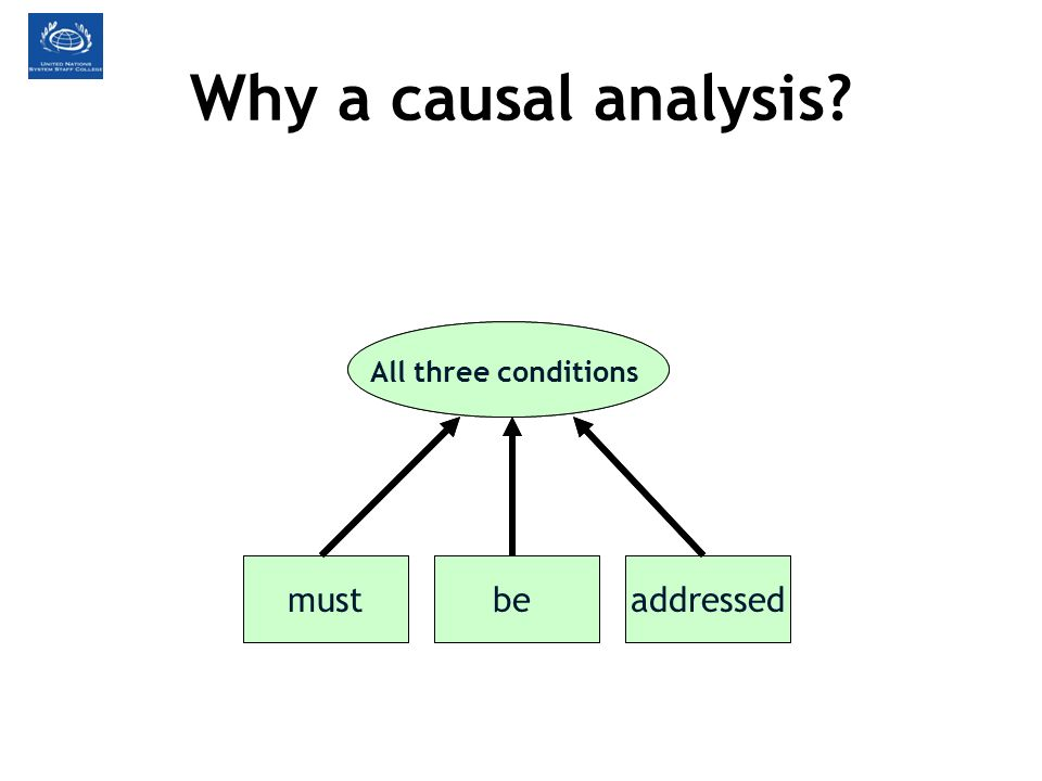 Why a causal analysis? If a problem is caused byconditionsthree All three conditions mustbeaddressed