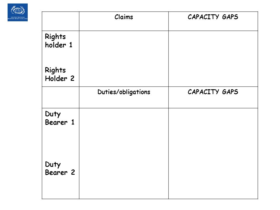 ClaimsCAPACITY GAPS Rights holder 1 Rights Holder 2 Duties/obligationsCAPACITY GAPS Duty Bearer 1 Duty Bearer 2
