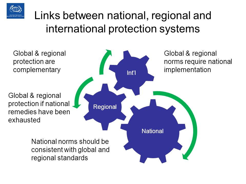 National Regional Intl Global & regional protection are complementary Global & regional norms require national implementation Global & regional protec