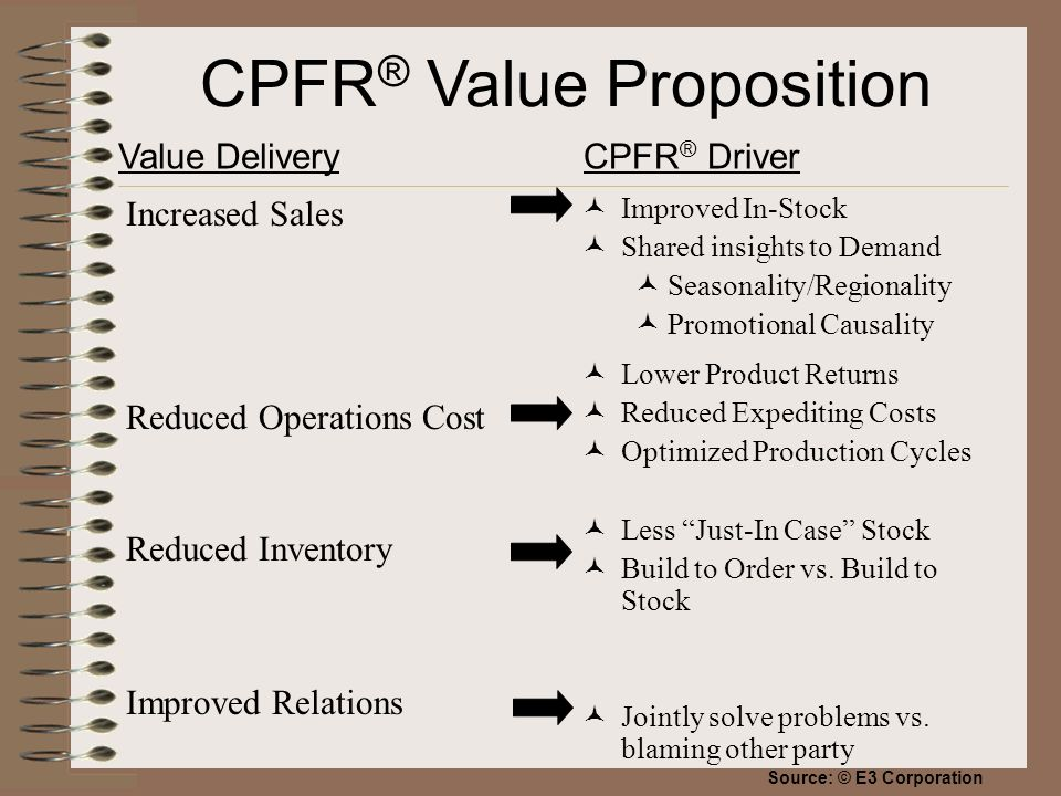 CPFR ® Value Proposition Increased Sales Reduced Operations Cost Reduced Inventory Improved Relations Improved In-Stock Shared insights to Demand Seasonality/Regionality Promotional Causality Lower Product Returns Reduced Expediting Costs Optimized Production Cycles Less Just-In Case Stock Build to Order vs.