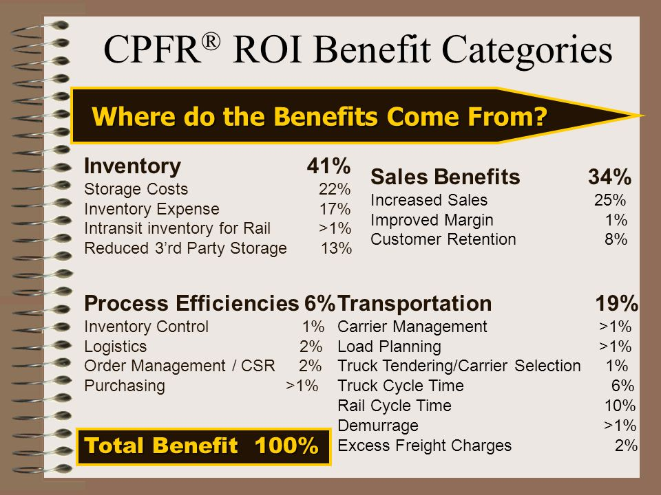CPFR ® ROI Benefit Categories Inventory 41% Storage Costs 22% Inventory Expense 17% Intransit inventory for Rail >1% Reduced 3rd Party Storage 13% Process Efficiencies 6% Inventory Control 1% Logistics 2% Order Management / CSR 2% Purchasing >1% Sales Benefits 34% Increased Sales 25% Improved Margin 1% Customer Retention 8% Transportation 19% Carrier Management >1% Load Planning >1% Truck Tendering/Carrier Selection 1% Truck Cycle Time 6% Rail Cycle Time 10% Demurrage >1% Excess Freight Charges 2% Total Benefit 100% Where do the Benefits Come From?