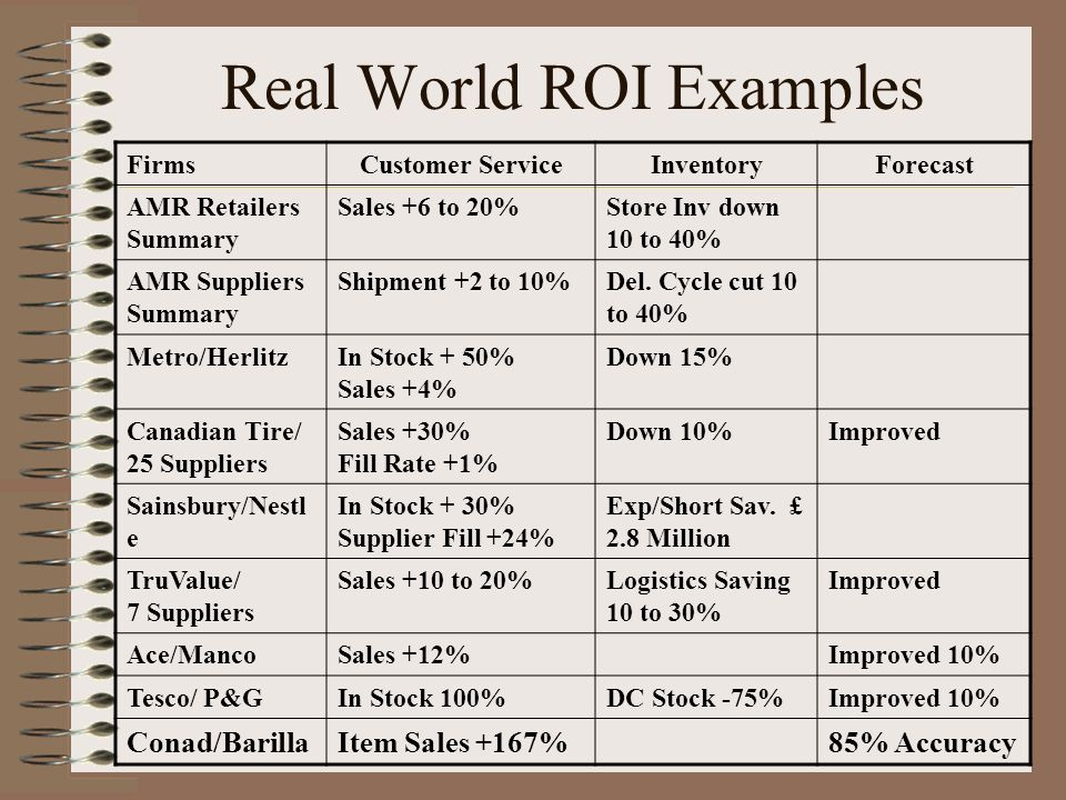 Real World ROI Examples FirmsCustomer ServiceInventoryForecast AMR Retailers Summary Sales +6 to 20%Store Inv down 10 to 40% AMR Suppliers Summary Shipment +2 to 10%Del.