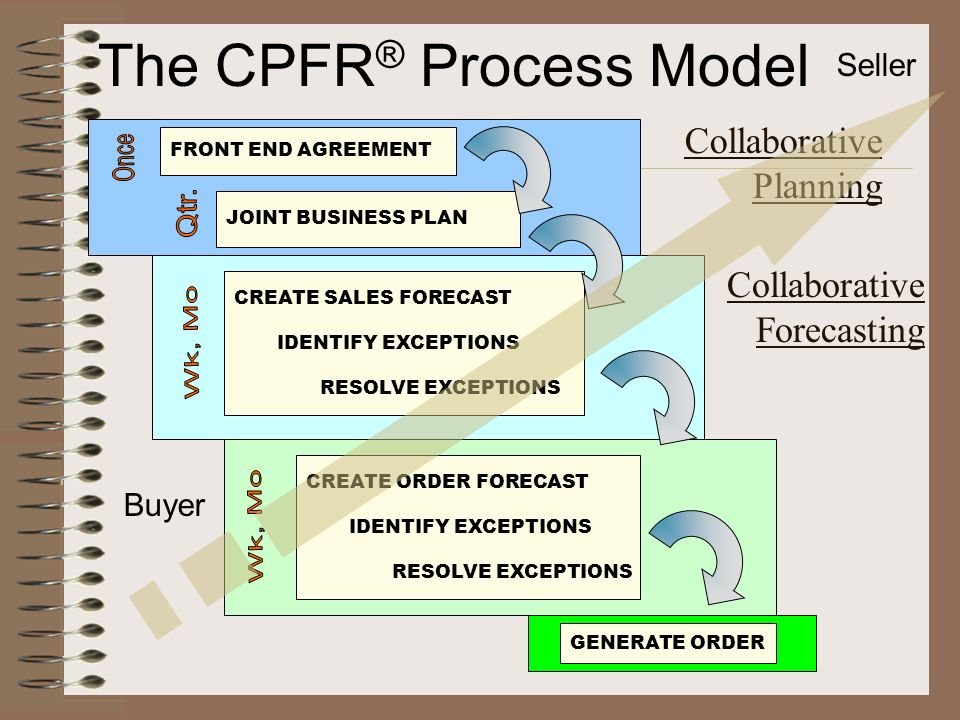 FRONT END AGREEMENT JOINT BUSINESS PLAN Collaborative Planning CREATE SALES FORECAST IDENTIFY EXCEPTIONS RESOLVE EXCEPTIONS Collaborative Forecasting CREATE ORDER FORECAST IDENTIFY EXCEPTIONS RESOLVE EXCEPTIONS GENERATE ORDER Buyer The CPFR ® Process Model Seller