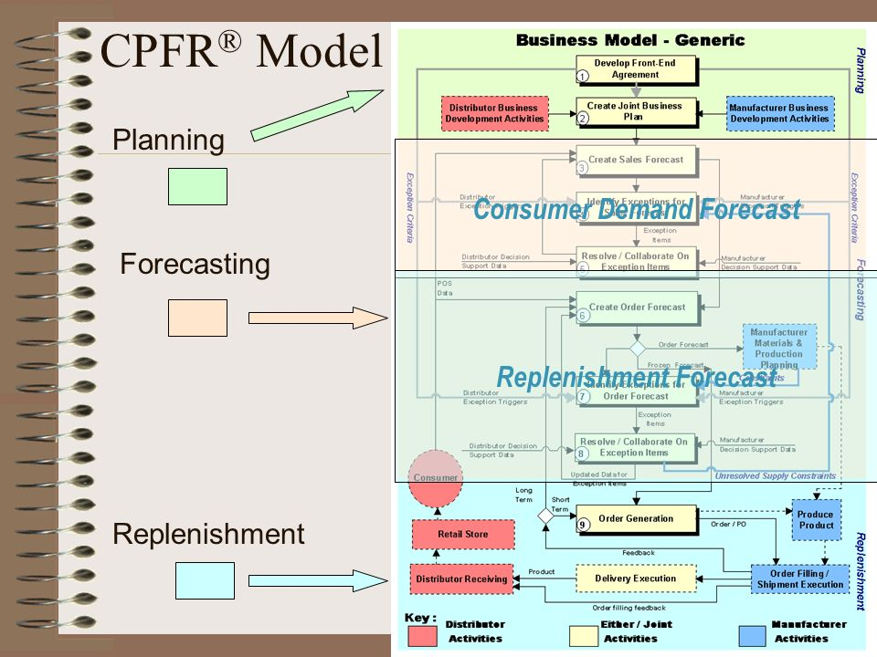 CPFR ® Model Planning Forecasting Replenishment Consumer Demand Forecast Replenishment Forecast
