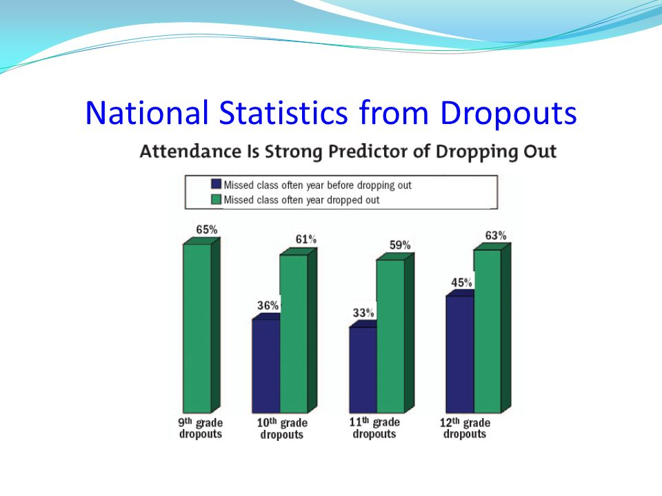 National Statistics from Dropouts