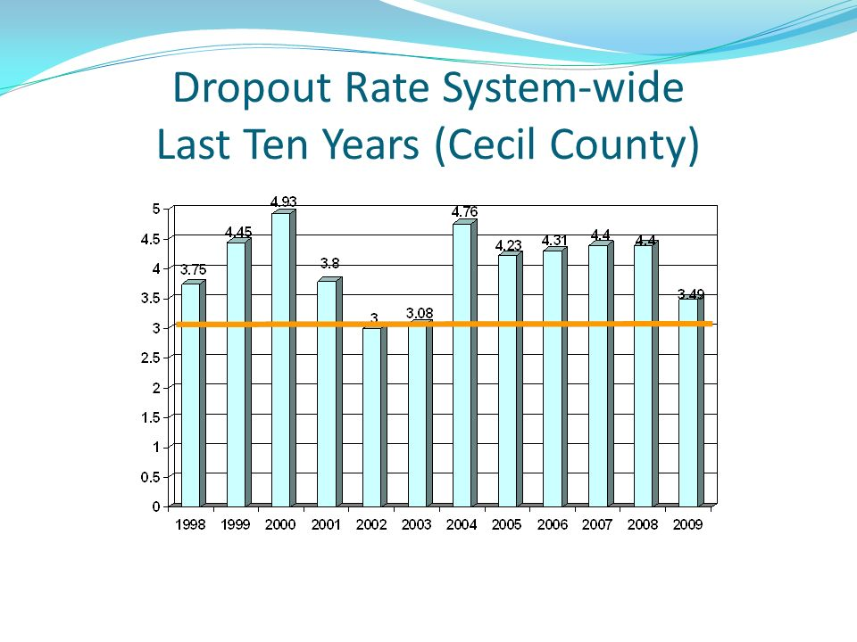 Dropout Rate System-wide Last Ten Years (Cecil County)