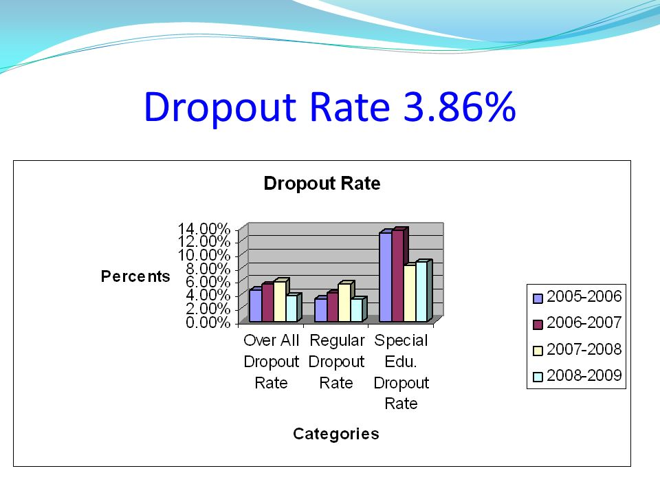 Dropout Rate 3.86%