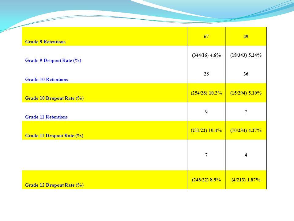 Grade 9 Retentions 6749 Grade 9 Dropout Rate (%) (344/16) 4.6%(18/343) 5.24% Grade 10 Retentions 2836 Grade 10 Dropout Rate (%) (254/26) 10.2%(15/294) 5.10% Grade 11 Retentions 97 Grade 11 Dropout Rate (%) (211/22) 10.4%(10/234) 4.27% 74 Grade 12 Dropout Rate (%) (246/22) 8.9%(4/213) 1.87%