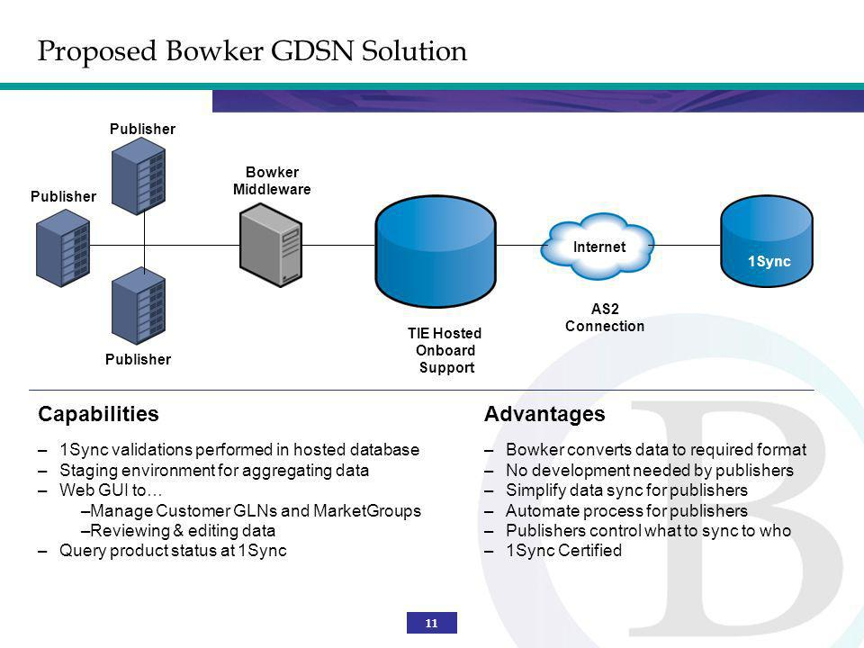 11 Proposed Bowker GDSN Solution 1Sync Internet Capabilities –1Sync validations performed in hosted database –Staging environment for aggregating data
