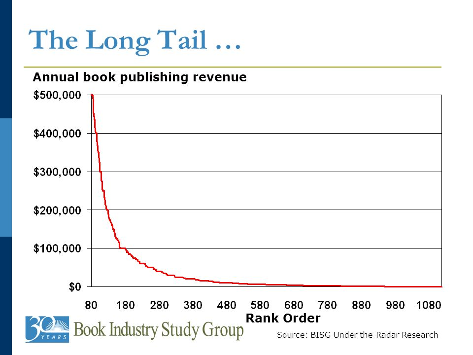 The Long Tail … Annual book publishing revenue Rank Order Source: BISG Under the Radar Research