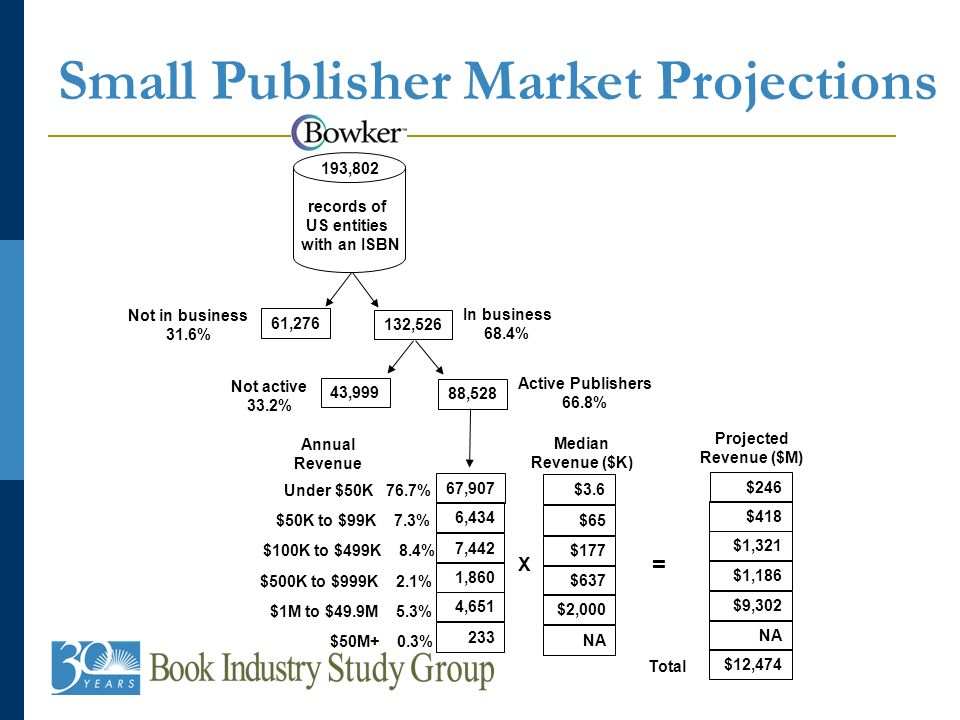 Small Publisher Market Projections 193,802 records of US entities with an ISBN Not in business 31.6% In business 68.4% 132,526 61,276 Not active 33.2% Active Publishers 66.8% 88,528 43,999 Median Revenue ($K) $3.6 $65 $177 $637 $2,000 NA X 67,907 6,434 7,442 1,860 4,651 233 Under $50K 76.7% $50K to $99K 7.3% $100K to $499K 8.4% $500K to $999K 2.1% $1M to $49.9M 5.3% $50M+ 0.3% Annual Revenue Projected Revenue ($M) $418 $1,321 $1,186 $9,302 NA = $246 $12,474 Total