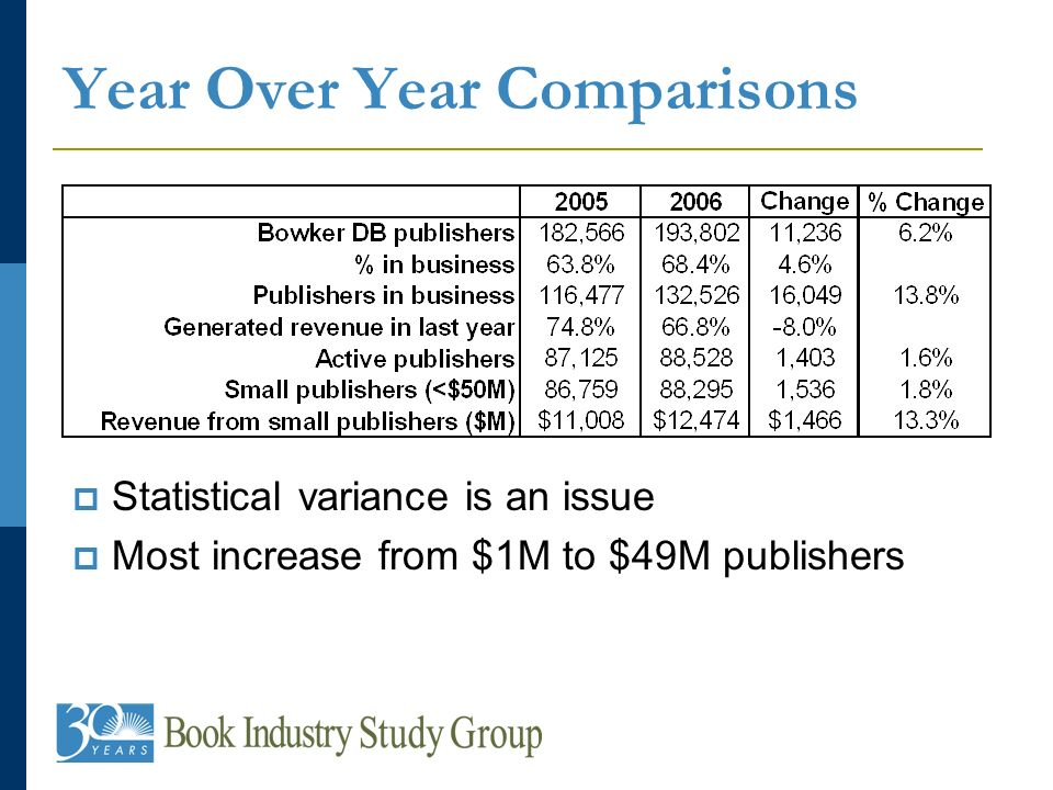 Year Over Year Comparisons Statistical variance is an issue Most increase from $1M to $49M publishers