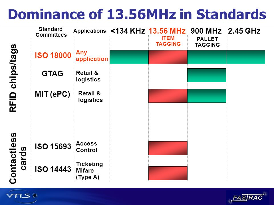 Dominance of 13.56MHz in Standards Contactless cards <134 KHz13.56 MHz900 MHz2.45 GHz Standard Committees Applications RFID chips/tags Ticketing Mifar