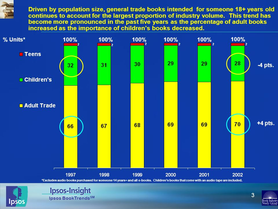 Ipsos BookTrends SM 3 Driven by population size, general trade books intended for someone 18+ years old continues to account for the largest proportio