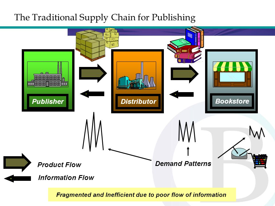 9 The Intelligent Supply Chain for Publishing Information & Intelligence Sharing for Effectiveness Product Flow Information Flow Consumer demand drum-beat sets pace for entire Supply Chain PublisherDistributor Bookstore POS Data Sharing Inventory levels Fill Rates Forecasts Promotional Activities New Product Introduction